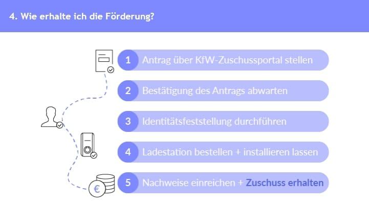 mobilityhouse-Gutscheine-Step-4